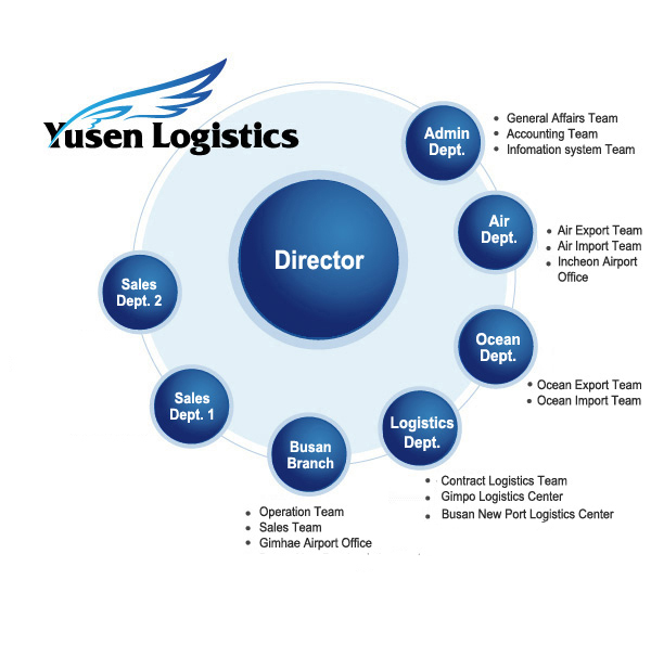 Page Title Yusen Logistics Korea Co Ltd